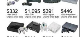 Spielekonsolen-Preise-im-Wandel-der-Zeit-und-unter-Berücksichtigung-der-Inflationsrate