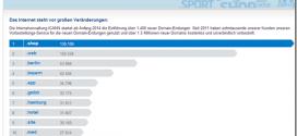 Auszug-beliebteste-neue-Domain-Endungen-Deutschland