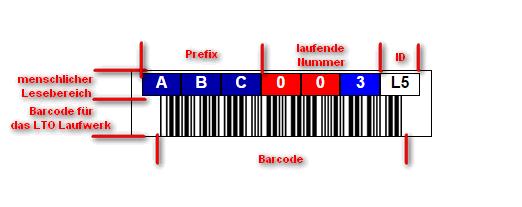 LTO-LABEL-Erklärung-CODE-Barcode