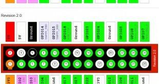 Raspberry Pi - GPIO Board Settings - Port Belegung