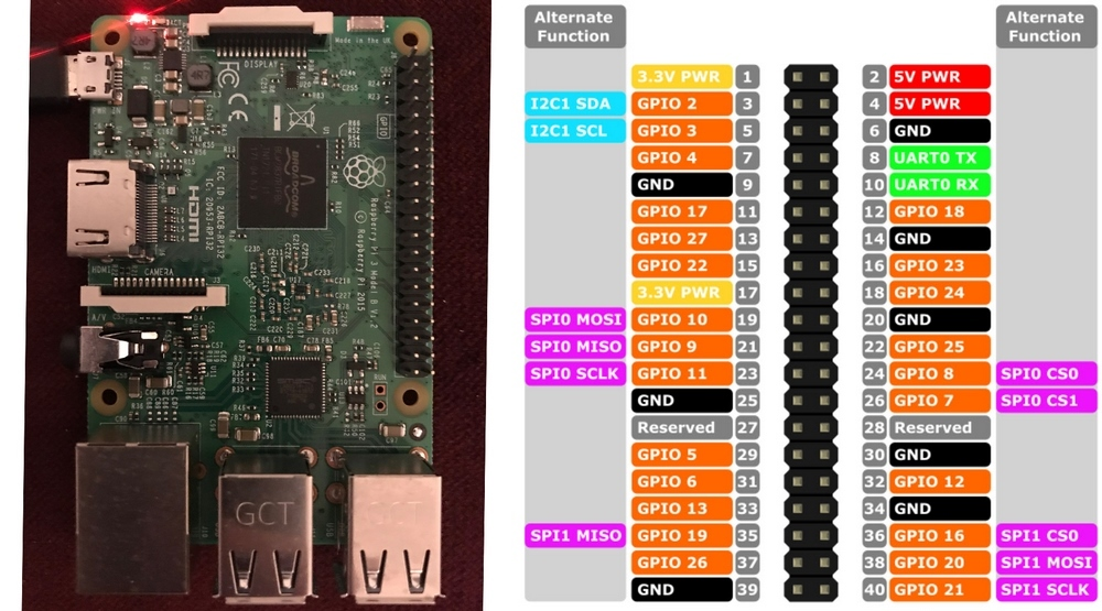 Qgvhr as well Udoo Pinout likewise Rasp Board Diagram also Pinout Pi moreover Rpcmodule. on raspberry pi gpio pinout